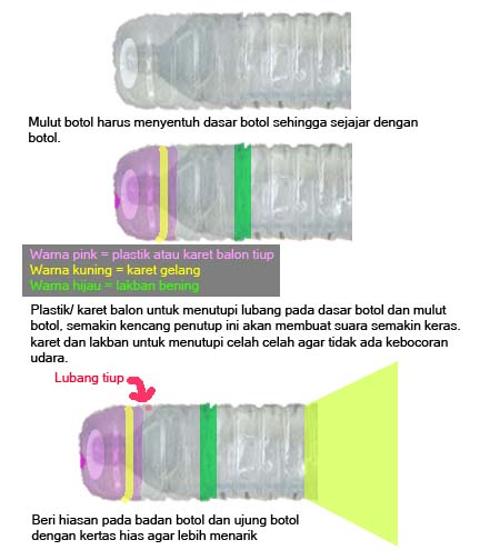 E. Tutup lubang pada dasar botol dan nulut botol dengan lembaran pastik  atau karet balon tiup. Catatan.. lembaran plastik atau karet balon tiup  harus ... d4557b5d91